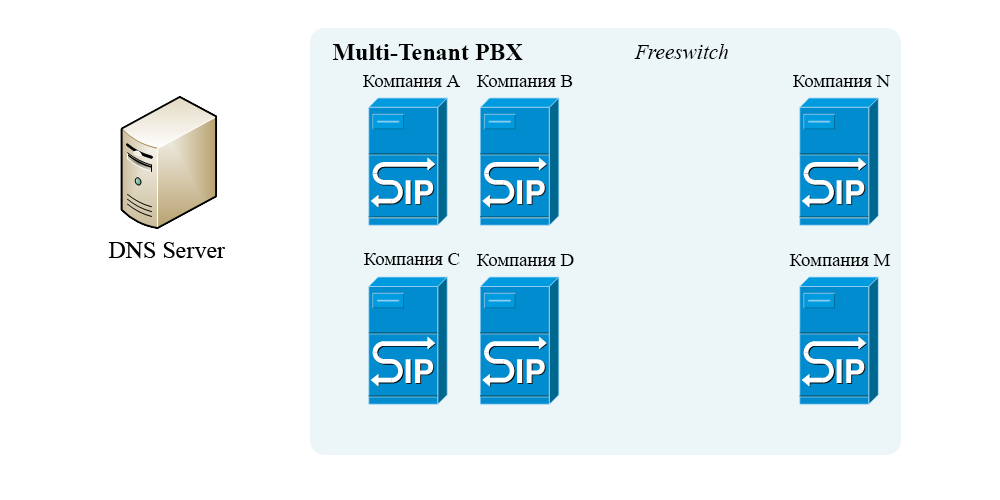 MULTI-TENANT PBX FREESWITCH